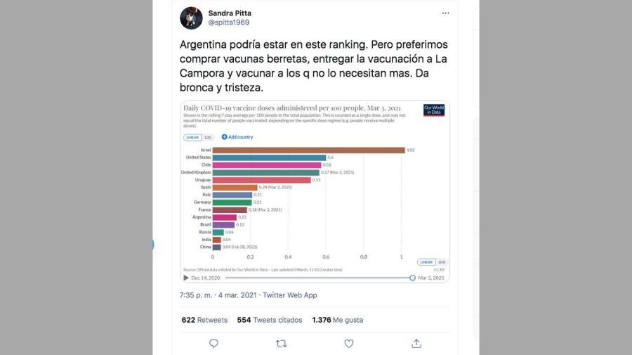 Sandra Pitta en Twitter 20210305