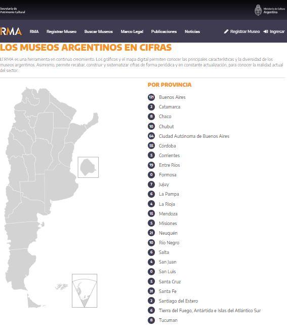 Red de Museos Argentinos