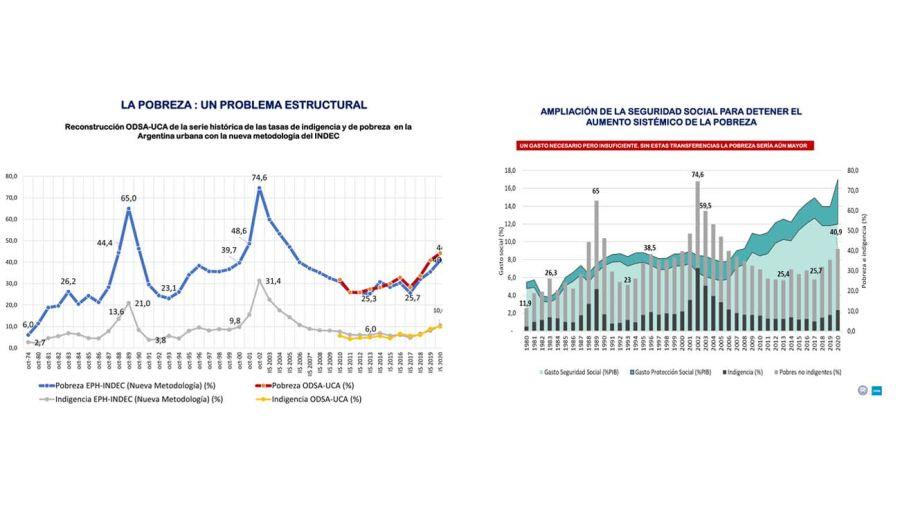 Cómo evolucionó la pobreza estructural en la Argentina y el aumento de la ayuda social para los sectores pobres e indigentes.