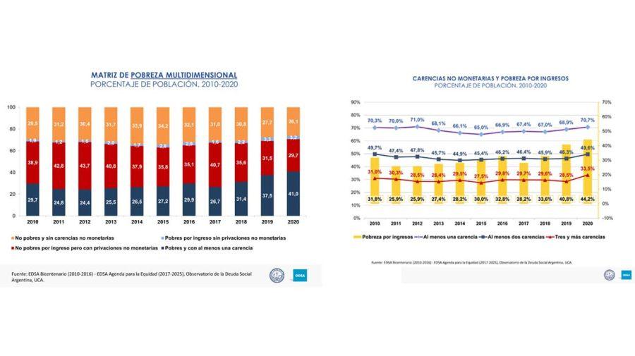 La pobreza multidimensional en los últimos diez años y cómo funcionó la protección social.