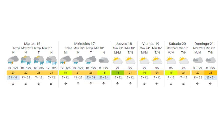Pronostico Extendido Buenos Aires