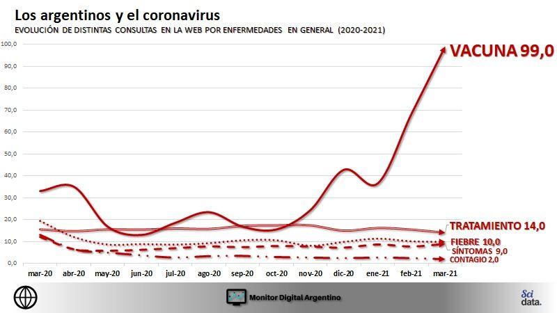 En las redes, los argentinos, transitaron el año de la pandemia entre el miedo y la bronca