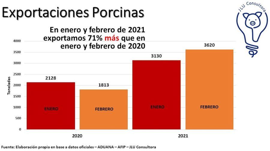 Exportaciones porcinas 2021