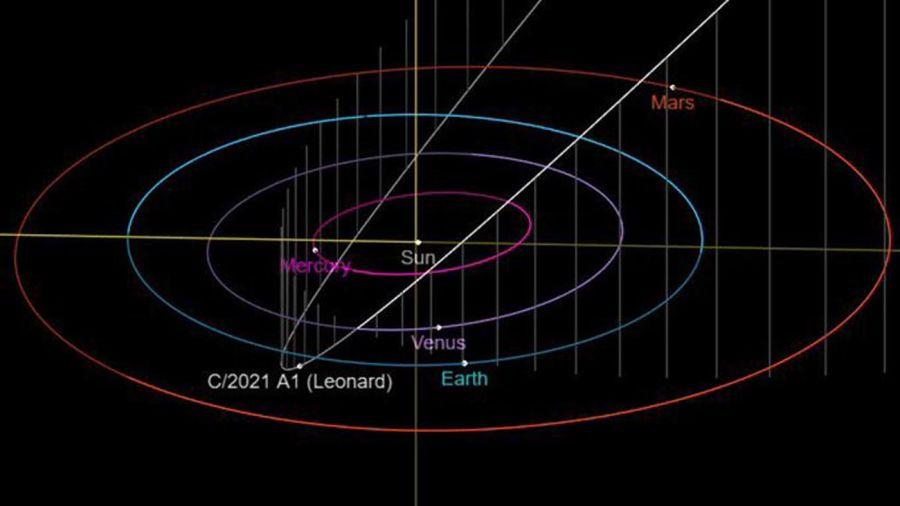 Descubrimiento del cometa Leonard 20210319