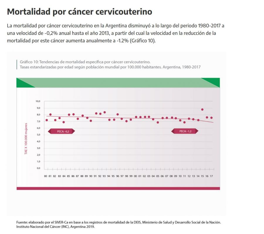Mortalidad cáncer de útero