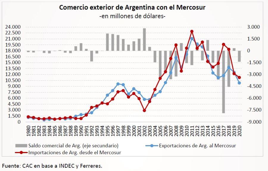 Negocios de Argentina con el Mercosur