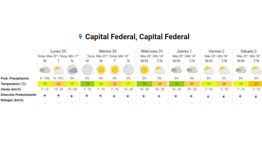 El clima en semana santa. Gentileza Servicio Meteorológico Nacional.