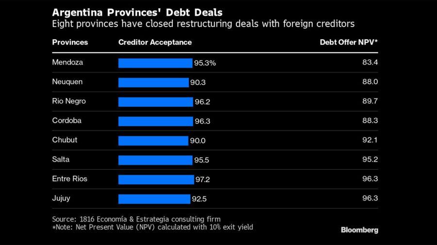 Provinces debt deals bloomberg graphic