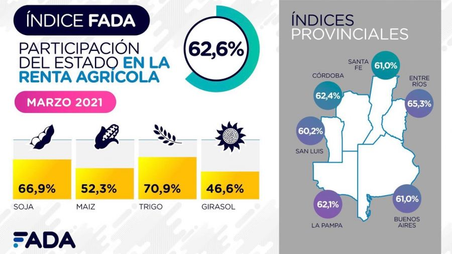 Participación del Estado en la renta agrícola