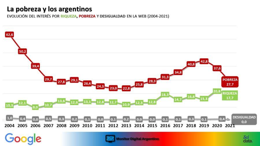 La pobreza y los argentinos