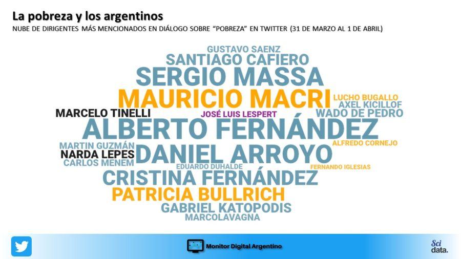 Mientras el mundo se debate la riqueza, los argentinos en la web se preocupan por la pobreza