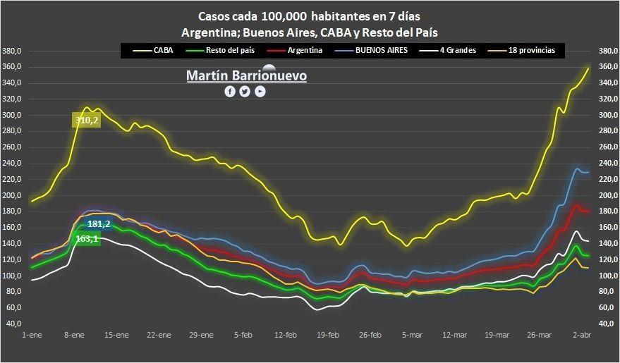 El gráfico sobre la evolución de casos de COVID en el AMBA que mostró Kicillof