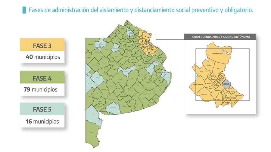 Restricciones en la provincia de Buenos Aires Fases