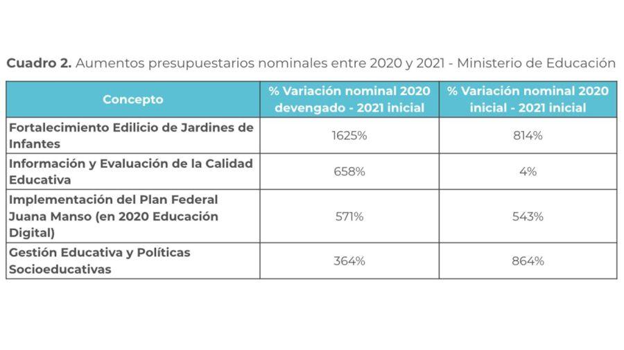 PRESUPUESTO EDUCATIVO 202120210408