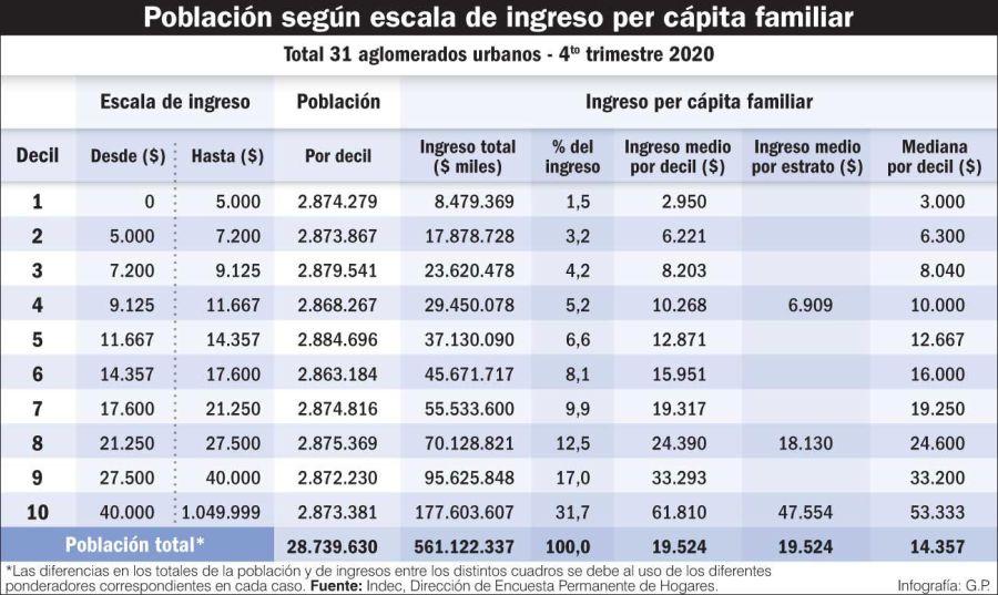 20210410_poblacion_ingreso_capita_familiar_gp_g