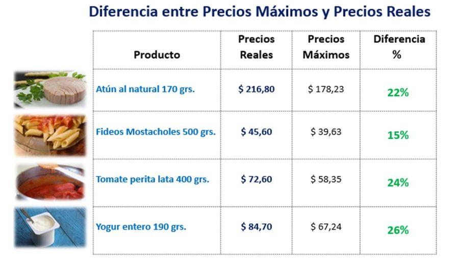 Brecha de precios alimentos 20210409