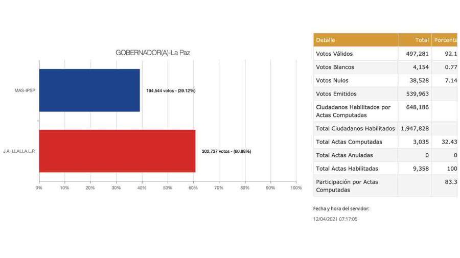 20210412 Recuento de votos en La Paz