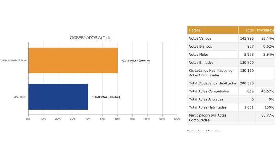 20210412 Recuento de votos en Tarija