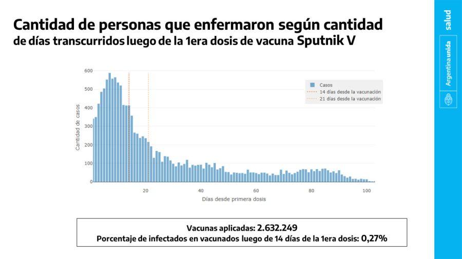 Análisis preliminar vacuna porcentajes 20210414