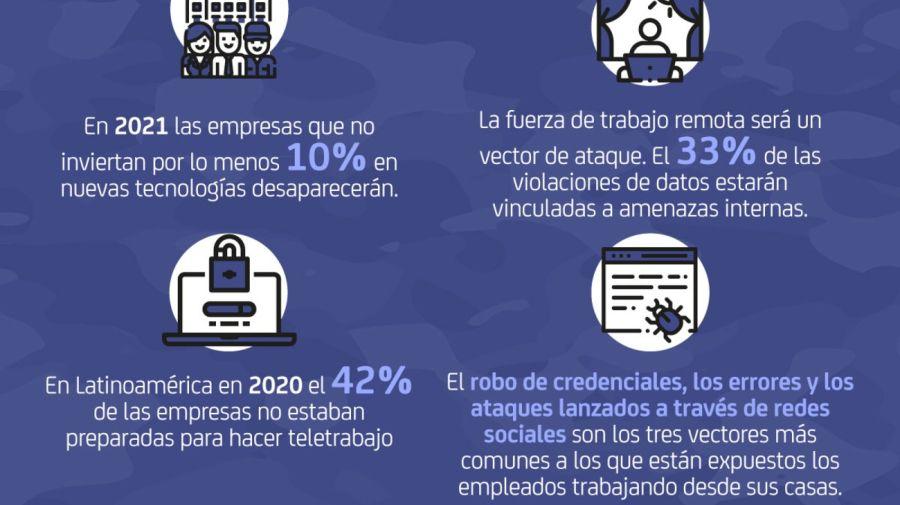 Ciberdelitos en el 2021: problemáticas y desafíos a enfrentar