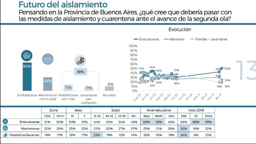 Encuesta de la provincia de Buenos Aires sobre la pandemia y las restricciones
