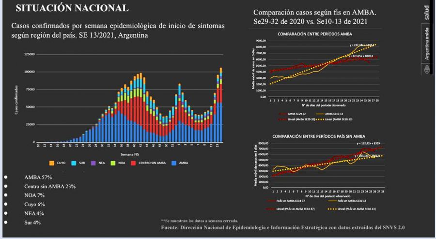 Alberto Fernandez cuadros de curva de contagios 20210416
