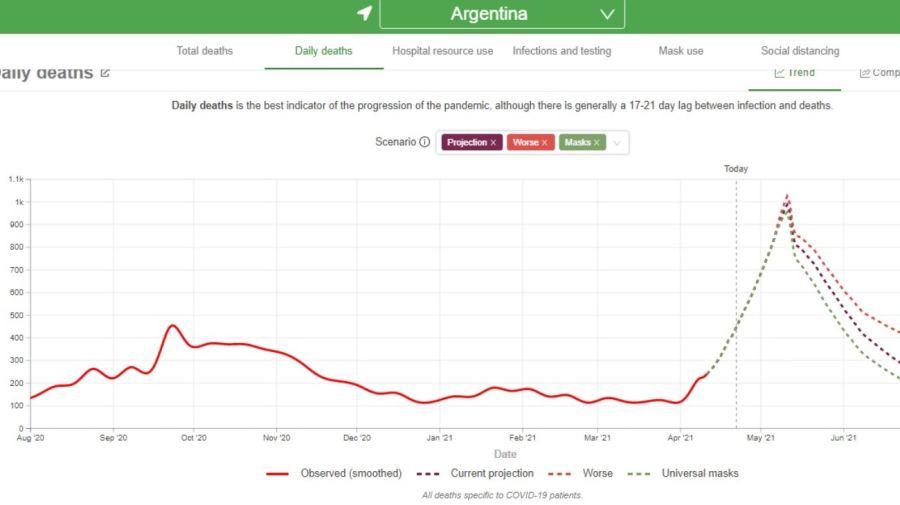 IMHE bill gates muertes argentina covid g_20210422