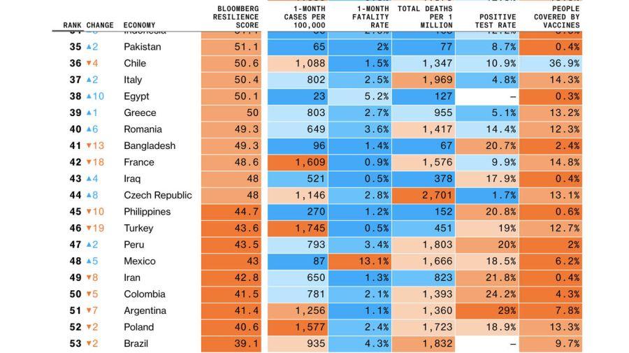Últimos puestos en el ránking mundial sobre la resiliencia ante el Covid-19 20210438