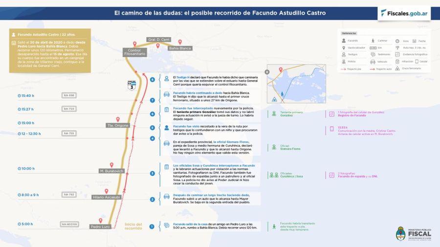 caso Facundo Astudillo Castro 20210429