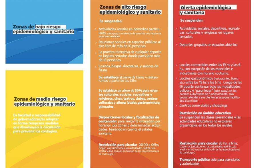 Clasificación de departamentos en zonas epidemiológicas y sanitarias.