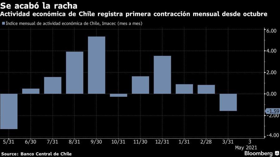 Actividad económica de Chile registra primera contracción mensual desde octubre
