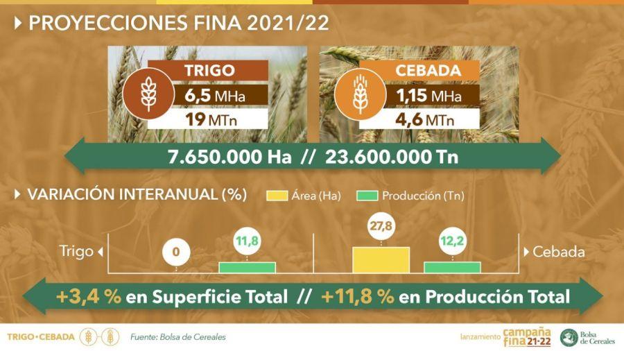Estimaciones campaña de trigo 2020/21