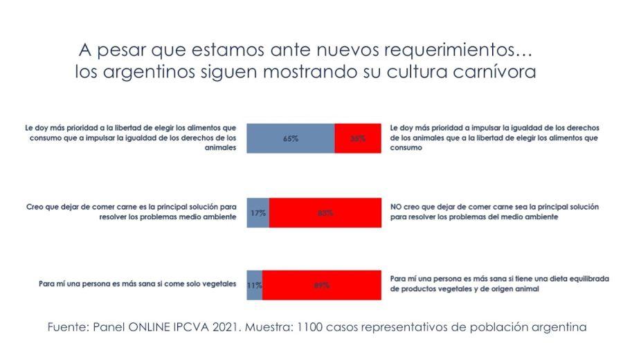 Encuesta del IPCVA