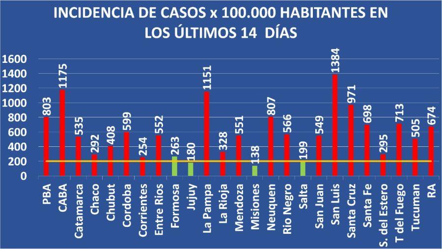 Se muestra la incidencia de infecciones por SARS-CoV-2 en las diferentes provincias de Argentina. La línea amarilla marca el nivel de 200 infectados por 100.000 habitantes en los utimos 14 días suugeridos por muchas instituciones cintíficas y utilizada en muchos países del mundo(datos actualizados al 04 de Mayo del 2021).