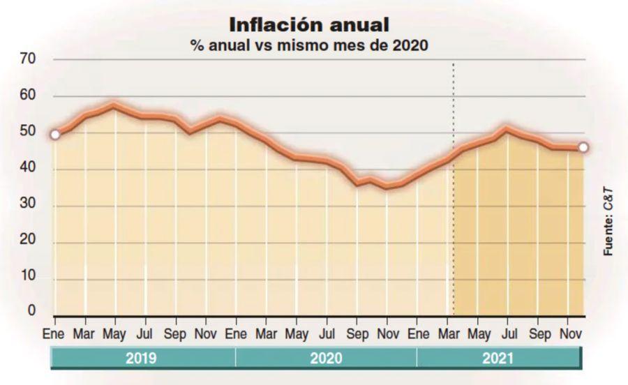 Inflación anual
