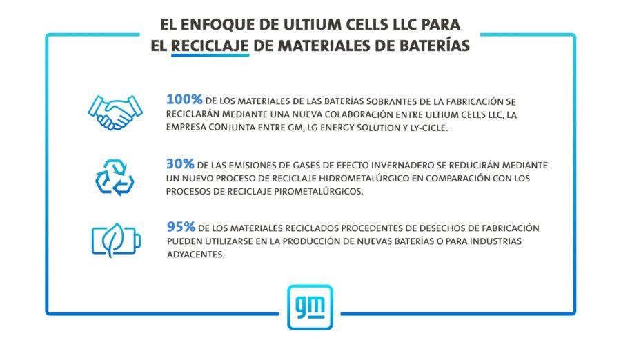¿Cómo se reciclan las baterías de los autos eléctricos?