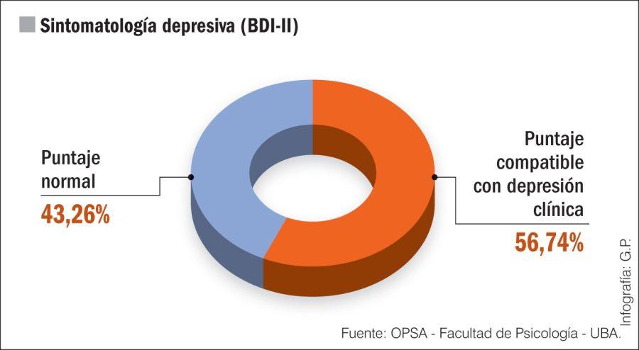 Radiografía psicológica de los pacientes recuperados de Covid-19.