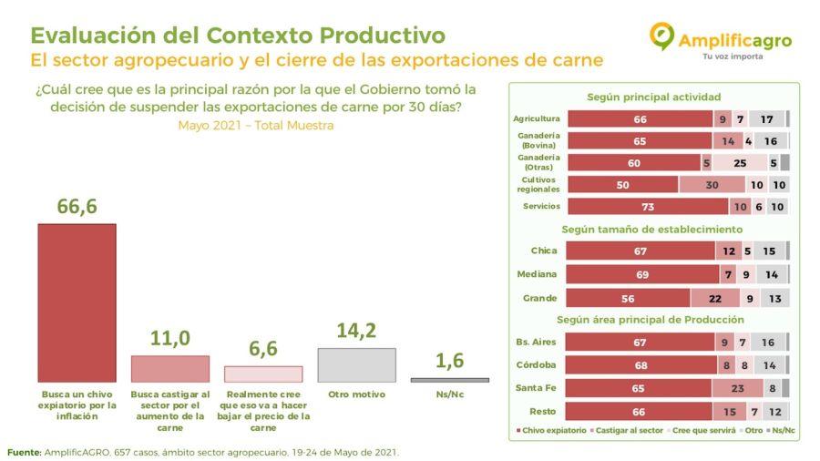 Encuesta sobre cierre de exportaciones de carne.