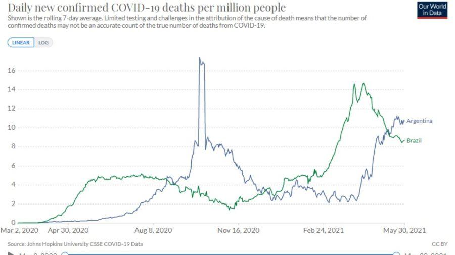 argentina brasil covid pandemia g_20210531