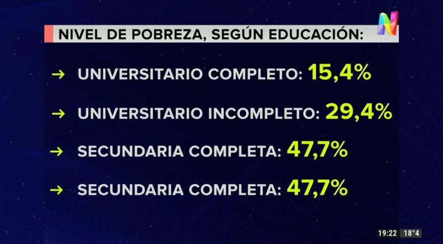 Así está conformada la pobreza de acuerdo al nivel educativo