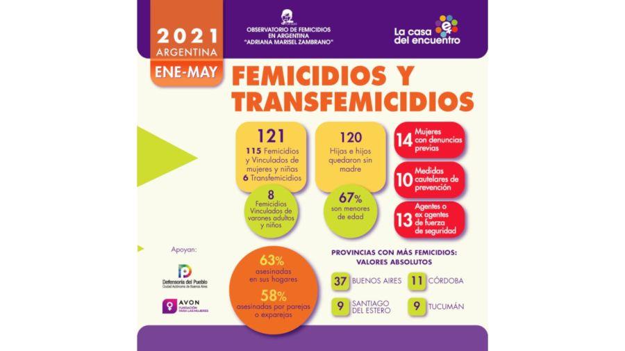 2021 01 06 Casa del Encuentro Mayo Informe