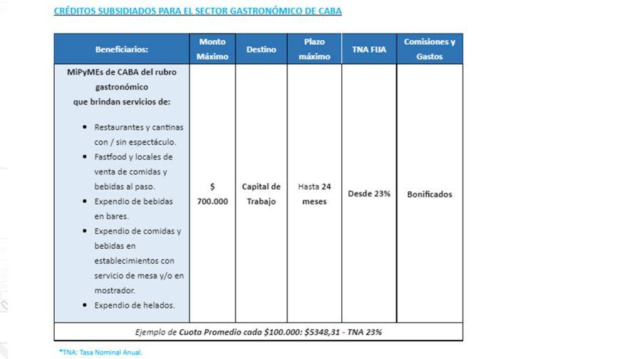 Créditos gastronómicos Banco Ciudad