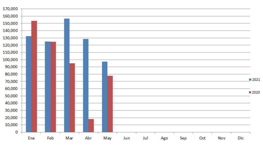 Los autos usados más vendidos en Argentina durante mayo