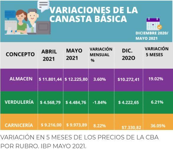 Precios de la Canasta Básica en mayo