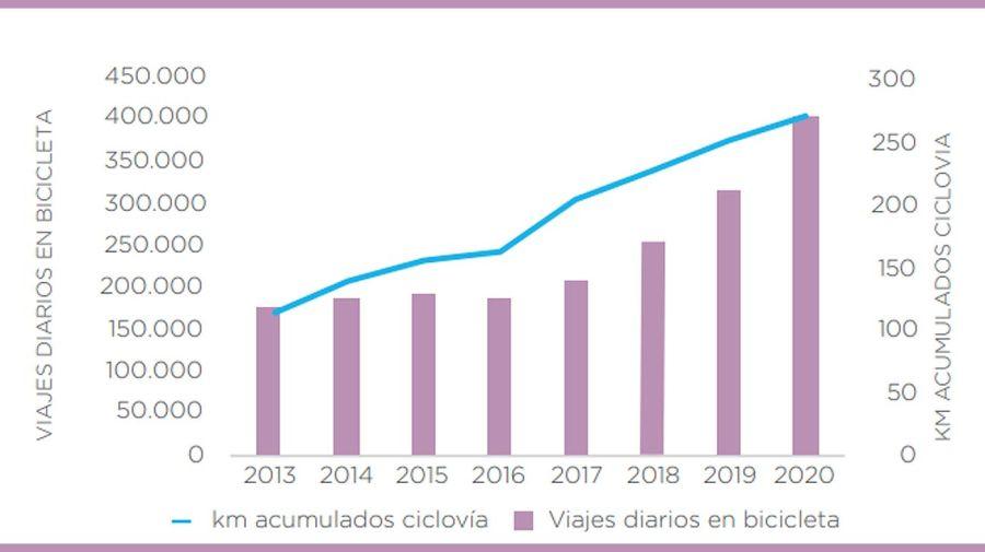 Día Mundial de la Bicicleta 20210603