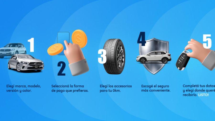 El e-commerce de automóviles no se detiene
