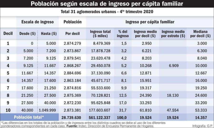 Población según escala de ingreso per cápita familiar
