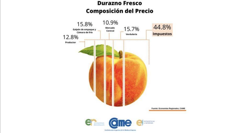 Duraznos: composición del precio