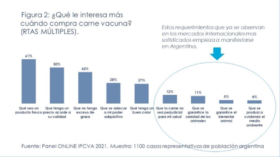 El plato de los argentinos debe ser diversificado, inclusivo y saludable |  Perfil