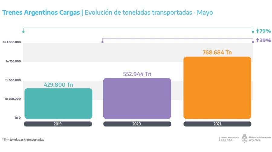 Transporte de cargas mayo de 2021